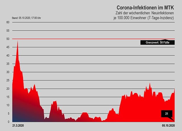 20201005 Coronazahlen