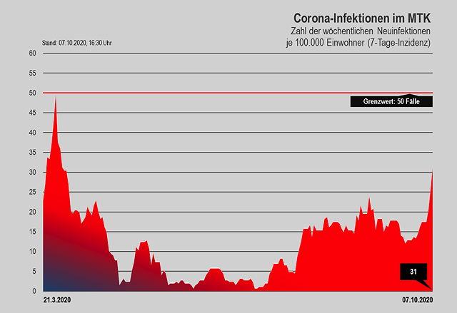 Corona-Infizierte