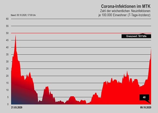 20201009 Corona Zahlen MTK